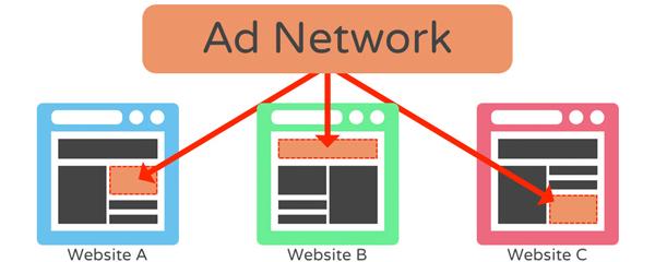 Ad Network Là Gì? Các Hình Thức Ad Network Phổ Biến Nhất Hiện Nay