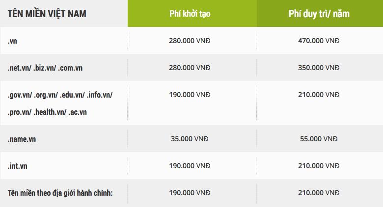Bảng giá tên miền Việt Nam mới nhất 2017